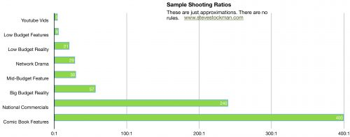 Shooting ratios are different for different productions.